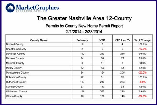 Permits+by+County+Feb2014