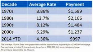 MortgageRatesDecades