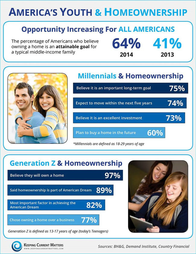 Americas Youth & Homeownership