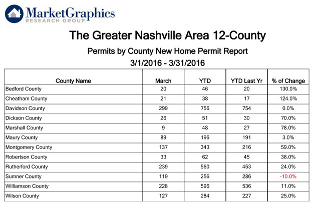 Nashville-MSA-Counties-Marc