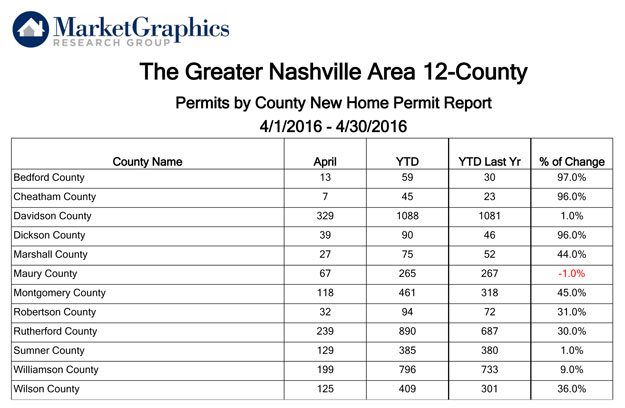 Nashville-MSA-Counties-Apri