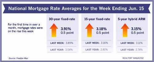 rates061517