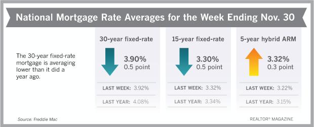 rates113017